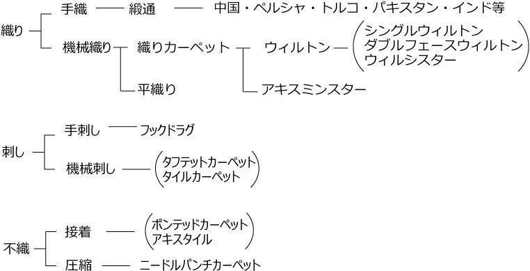 09-作り方による種類_03